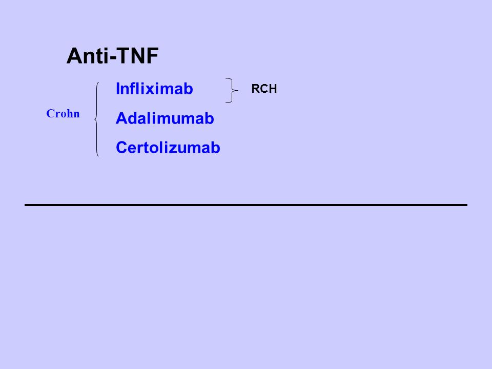 Ac monoclonal chimérique Infliximab mAb Ac monoclonal humain Adalimumab mAb Fc IgG1 PEG VLVH CH1 C Fragment Fab humanisé Certolizumab (CDP870) Fab 3 anti-TNF sont efficaces dans la maladie de Crohn Rémicade® Isotype IgG 1 75% humain Humira® Isotype IgG 1 100% humain Cimzia® Isotype IgG 4 95% humain
