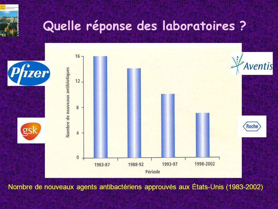 Quelle réponse des laboratoires ? Nombre de nouveaux agents antibactériens approuvés aux États-Unis (1983-2002)