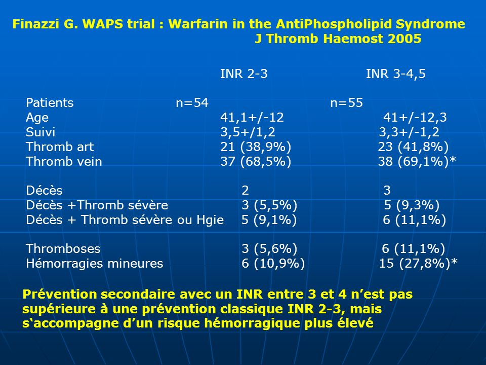 Finazzi G. WAPS trial : Warfarin in the AntiPhospholipid Syndrome J Thromb Haemost 2005 INR 2-3INR 3-4,5 Patients n=54 n=55 Age 41,1+/-12 41+/-12,3 Su