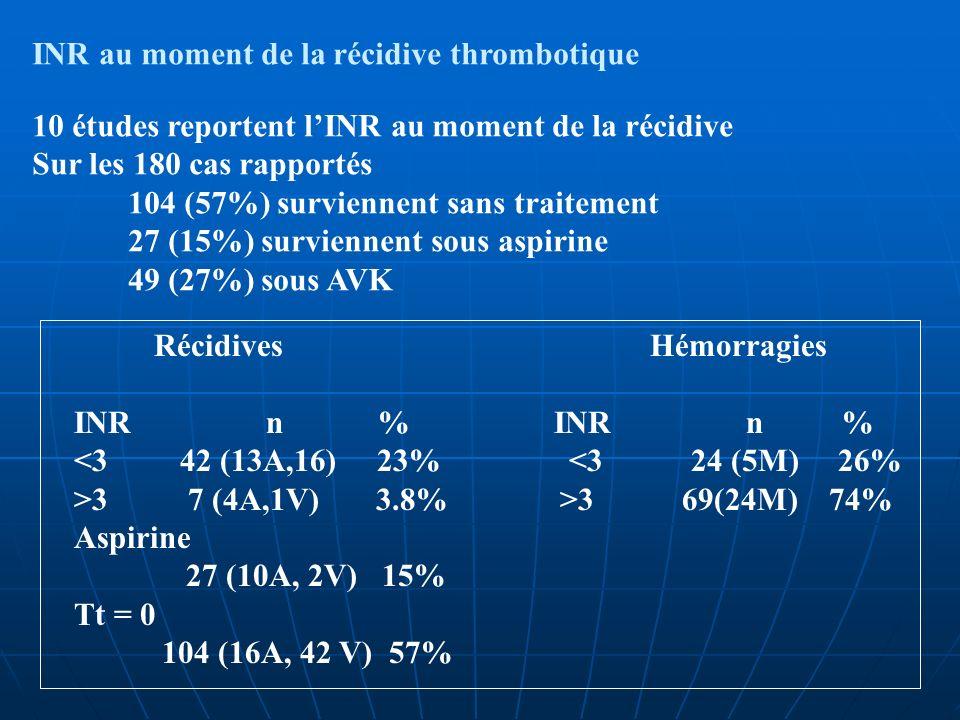 INR au moment de la récidive thrombotique 10 études reportent lINR au moment de la récidive Sur les 180 cas rapportés 104 (57%) surviennent sans trait