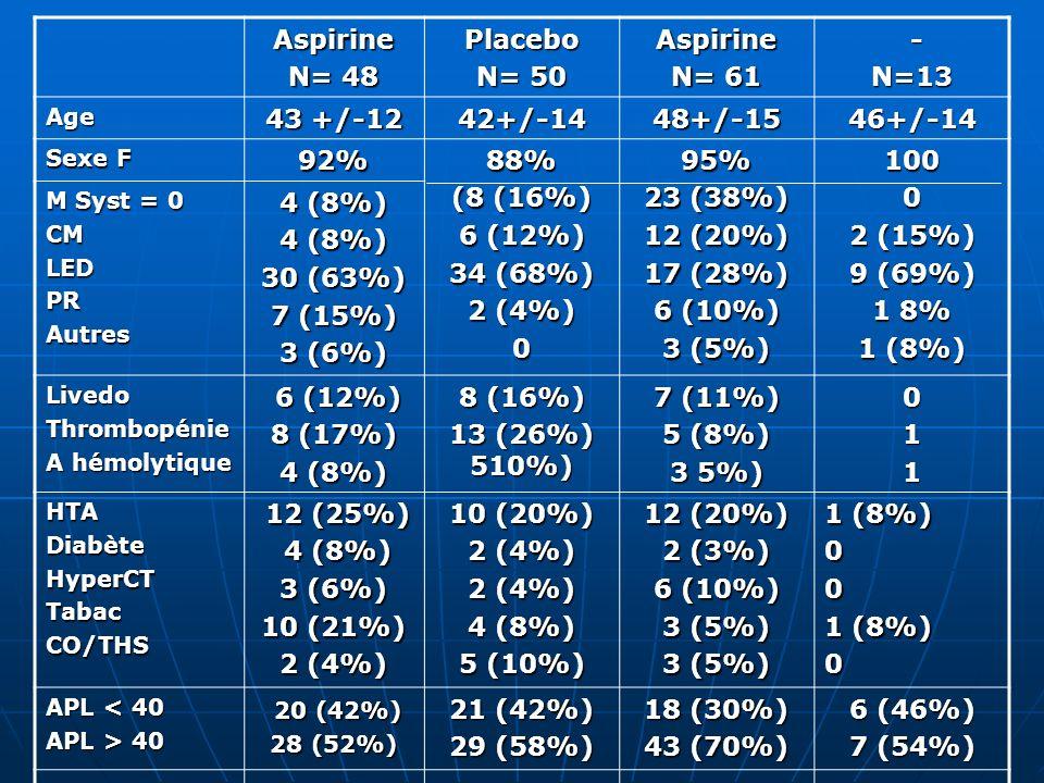 Aspirine N= 48 Placebo N= 50 Aspirine N= 61 -N=13 Age 43 +/-12 42+/-1448+/-1546+/-14 Sexe F 92%88% (8 (16%) 6 (12%) 34 (68%) 2 (4%) 095% 23 (38%) 12 (