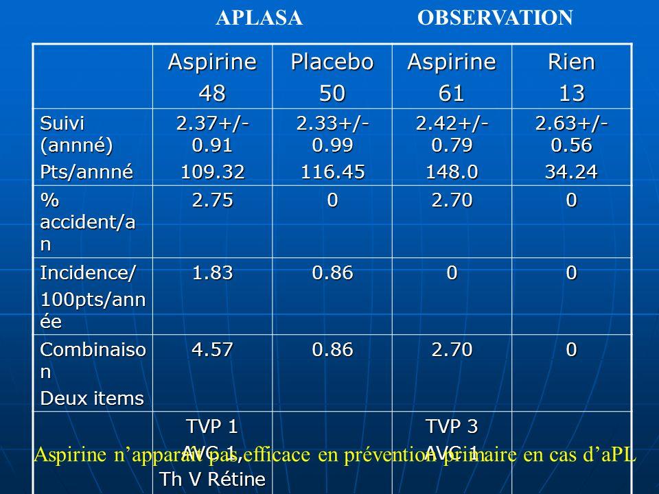 Aspirine48Placebo50Aspirine61Rien13 Suivi (annné) Pts/annné 2.37+/- 0.91 109.32 2.33+/- 0.99 116.45 2.42+/- 0.79 148.0 2.63+/- 0.56 34.24 % accident/a