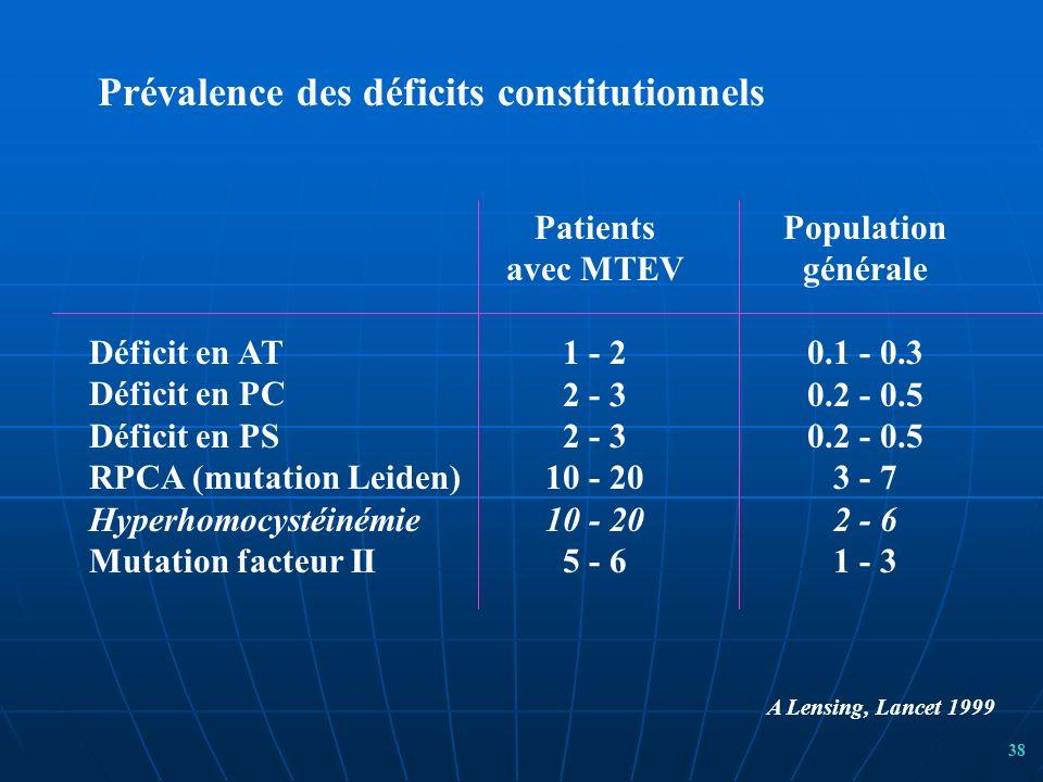 Déficit en AT Déficit en PC Déficit en PS RPCA (mutation Leiden) Hyperhomocystéinémie Mutation facteur II Patients avec MTEV 1 - 2 2 - 3 10 - 20 5 - 6