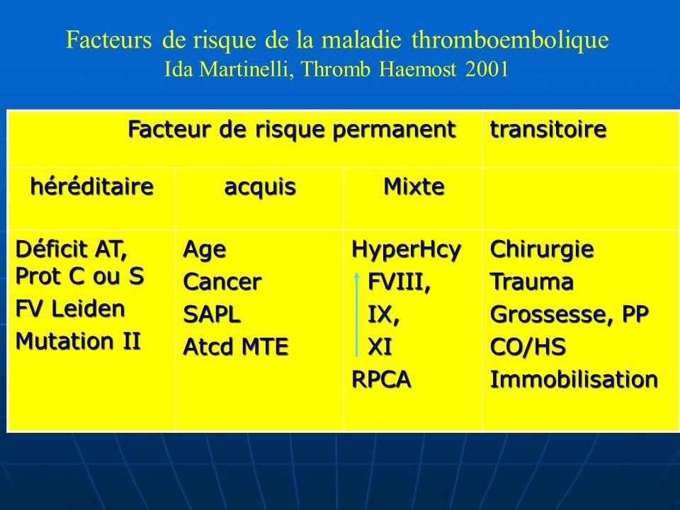 Facteur de risque permanent Facteur de risque permanenttransitoire héréditaireacquisMixte Déficit AT, Prot C ou S FV Leiden Mutation II AgeCancerSAPL