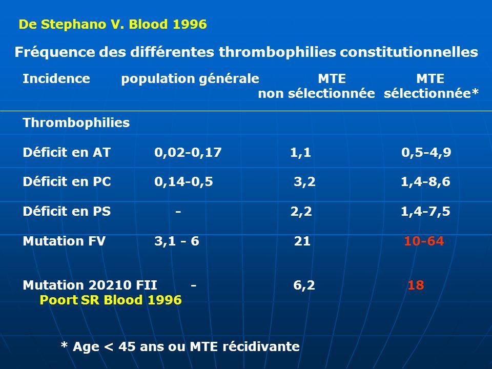 De Stephano V. Blood 1996 Incidencepopulation généraleMTE MTE non sélectionnée sélectionnée* Thrombophilies Déficit en AT 0,02-0,17 1,1 0,5-4,9 Défici