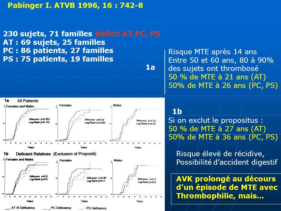 Pabinger I. ATVB 1996, 16 : 742-8 230 sujets, 71 familles déficit AT,PC, PS AT : 69 sujets, 25 familles PC : 86 patients, 27 familles PS : 75 patients