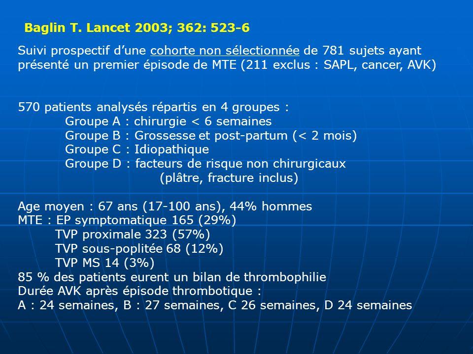 Baglin T. Lancet 2003; 362: 523-6 Suivi prospectif dune cohorte non sélectionnée de 781 sujets ayant présenté un premier épisode de MTE (211 exclus :