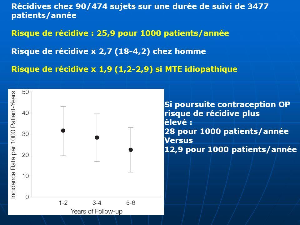 Récidives chez 90/474 sujets sur une durée de suivi de 3477 patients/année Risque de récidive : 25,9 pour 1000 patients/année Risque de récidive x 2,7