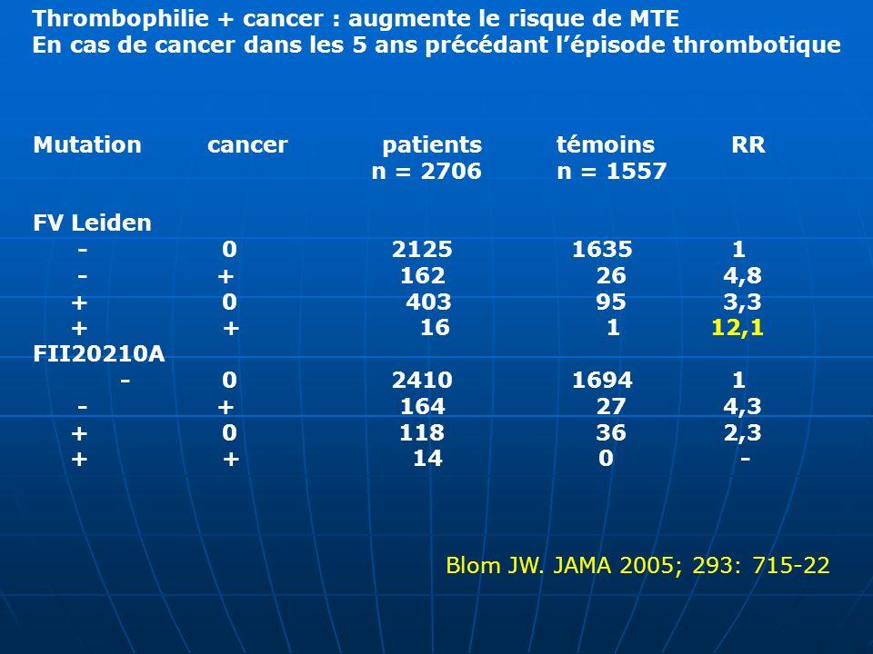 MutationcancerpatientstémoinsRR n = 2706 n = 1557 FV Leiden - 0 2125 16351 - + 162 26 4,8 + 0 403 95 3,3 + + 16 1 12,1 FII20210A - 0 2410 16941 - + 16