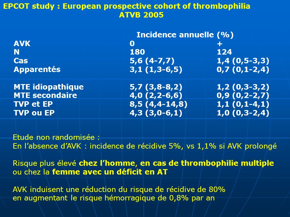 EPCOT study : European prospective cohort of thrombophilia ATVB 2005 Incidence annuelle (%) AVK0+ N180124 Cas5,6 (4-7,7)1,4 (0,5-3,3) Apparentés3,1 (1