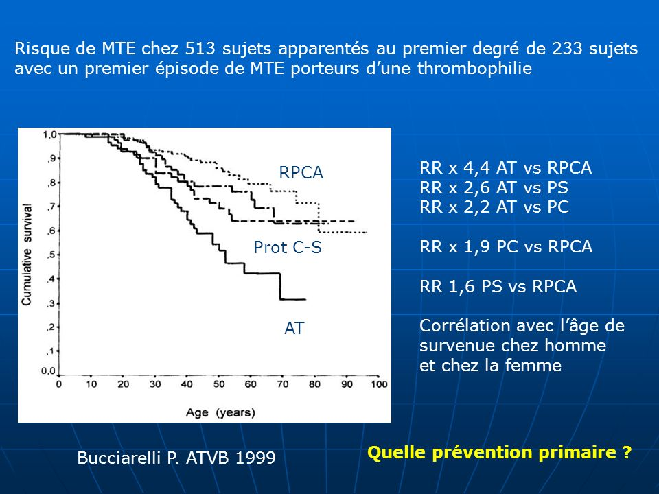 RPCA AT Prot C-S Bucciarelli P. ATVB 1999 Risque de MTE chez 513 sujets apparentés au premier degré de 233 sujets avec un premier épisode de MTE porte