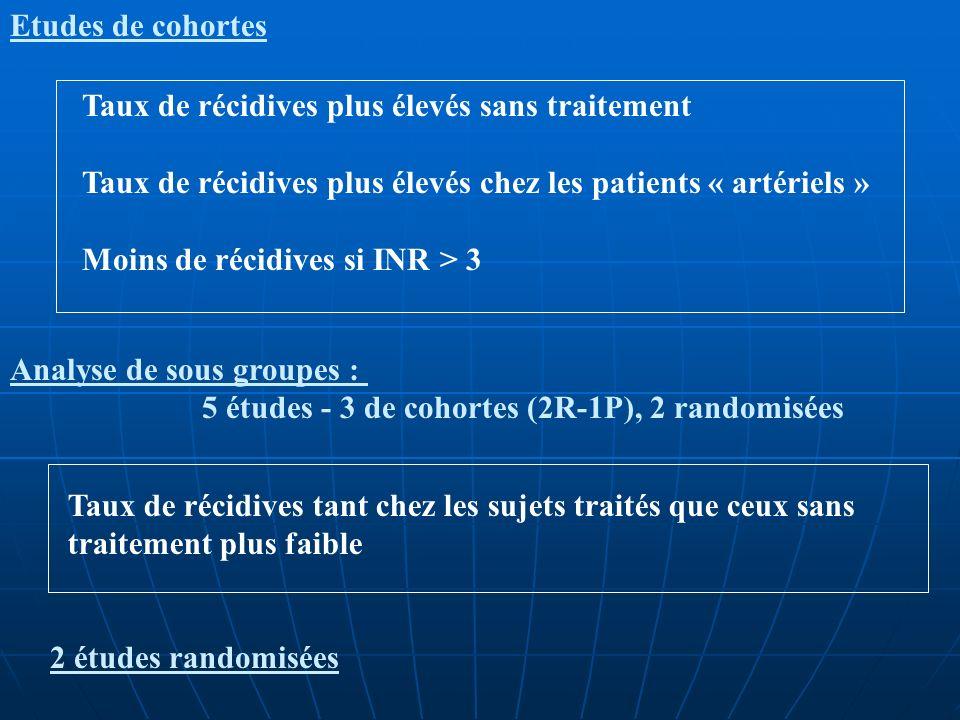 EPCOT study : European prospective cohort of thrombophilia ATVB 2005 Patients AVK = 0 (n=180) AVK +(n=124) Homme/femme63/117 59/65 Age inclusion 39 (14-78) 41 (20-72) Age 1ere MTE 32 (11-70) 33 (13-71) PC 3732 PSeffectifs faibles 2530 AT 1126 FV Leiden hétérozygote 7913 FV Leiden homozygote 24 Thrombophilie multiple 2823 BMI25 (17-47) 25 (17-34) Cancer 2 0 Manifestation art 3 9 TVP 133 (74%) 79 (64%) EP 47 (26%) 45 (36%) MTE idiopathique 105 (58%) 62 (50%) TVS 37 (21%) 40 (32%) Délai 1ere MTE et inclusion 6,4 (0-38) 7,3 (0-33)
