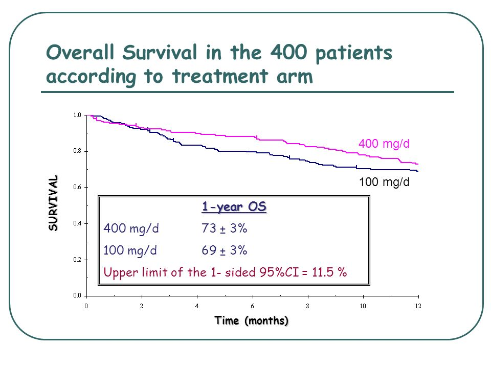 Overall Survival in the 400 patients according to treatment arm 100 mg/d 400 mg/d 1-year OS 400 mg/d73 ± 3% 100 mg/d69 ± 3% Upper limit of the 1- side