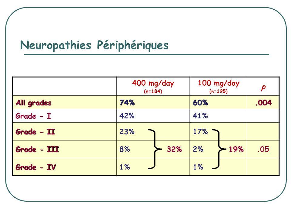 Neuropathies Périphériques 400 mg/day (n=184) 100 mg/day (n=195) p All grades 74%60%.004 Grade - I 42%41% Grade - II 23%17% Grade - III 8%2%.05 Grade