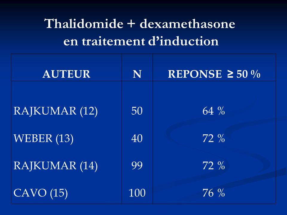 AUTEURNREPONSE 50 % RAJKUMAR (12)5064 % WEBER (13)4072 % RAJKUMAR (14)9972 % CAVO (15)10076 % Thalidomide + dexamethasone en traitement dinduction