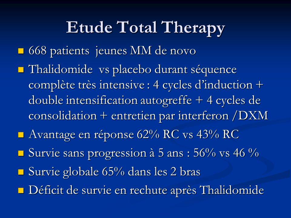 Etude Total Therapy 668 patients jeunes MM de novo 668 patients jeunes MM de novo Thalidomide vs placebo durant séquence complète très intensive : 4 c
