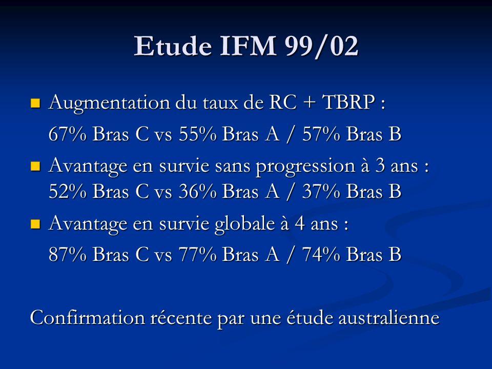 Etude IFM 99/02 Augmentation du taux de RC + TBRP : Augmentation du taux de RC + TBRP : 67% Bras C vs 55% Bras A / 57% Bras B Avantage en survie sans