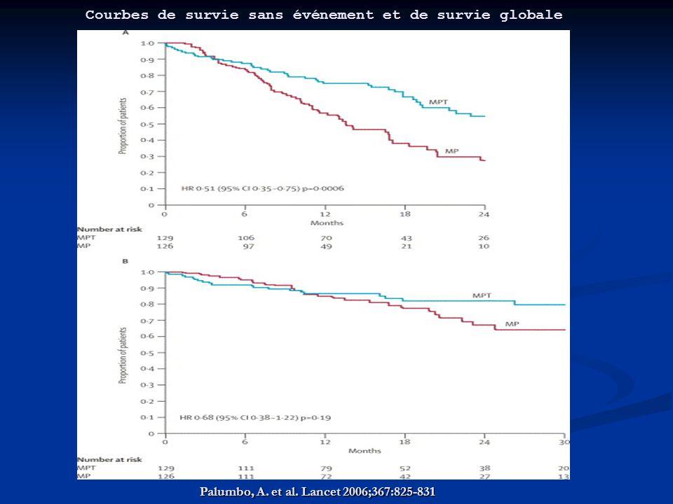 Palumbo, A. et al. Lancet 2006;367:825-831 Courbes de survie sans événement et de survie globale
