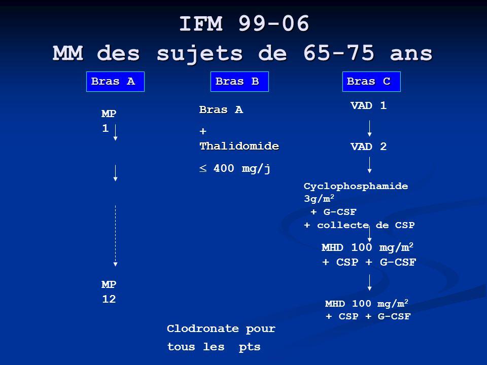 IFM 99-06 MM des sujets de 65-75 ans Bras A MP 1 MP 12 Bras C VAD 1 VAD 2 Cyclophosphamide 3g/m 2 + G-CSF + collecte de CSP MHD 100 mg/m 2 + CSP + G-C
