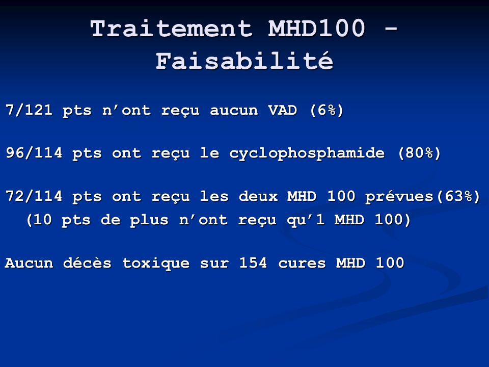 Traitement MHD100 - Faisabilité 7/121 pts nont reçu aucun VAD (6%) 96/114 pts ont reçu le cyclophosphamide (80%) 72/114 pts ont reçu les deux MHD 100