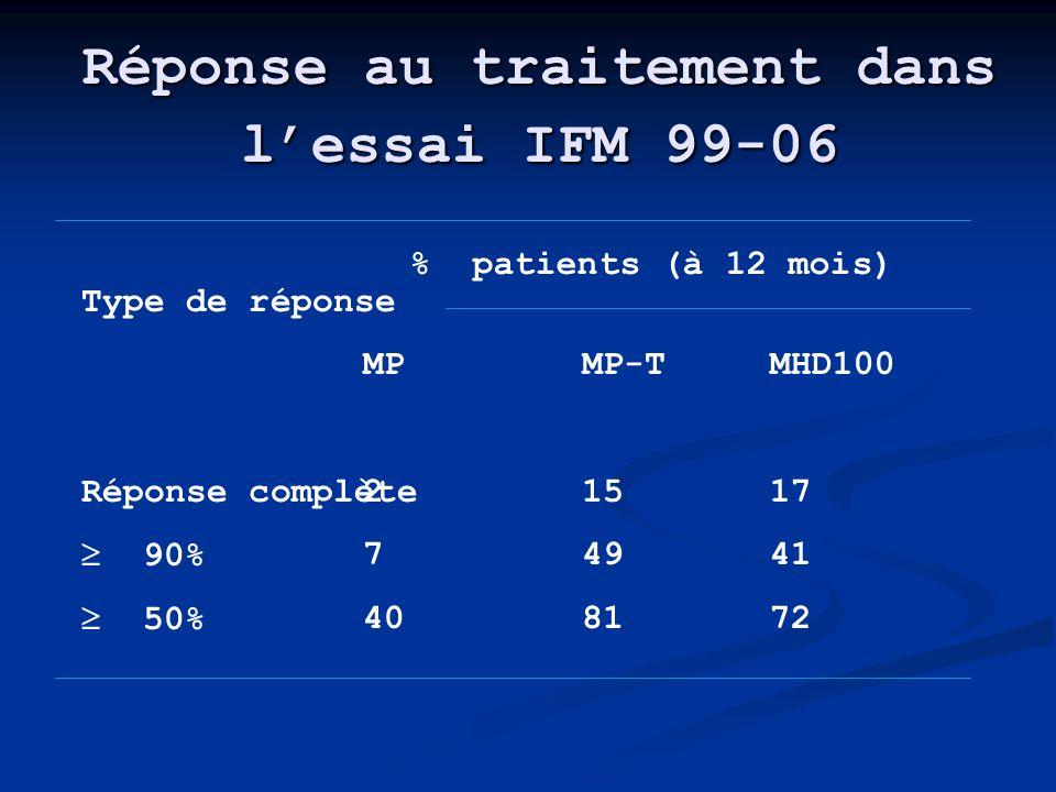 Réponse au traitement dans lessai IFM 99-06 Type de réponse Réponse complète 90% 50% MP 2 7 40 MP-T 15 49 81 MHD100 17 41 72 % patients (à 12 mois)