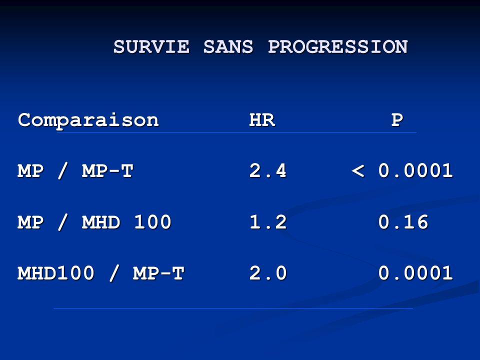 Comparaison HR P Comparaison HR P MP / MP-T 2.4 < 0.0001 MP / MP-T 2.4 < 0.0001 MP / MHD 100 1.2 0.16 MP / MHD 100 1.2 0.16 MHD100 / MP-T 2.0 0.0001 M