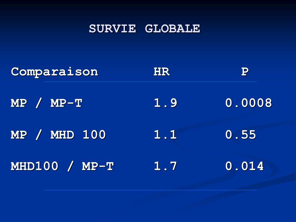 SURVIE GLOBALE Comparaison HR P Comparaison HR P MP / MP-T 1.9 0.0008 MP / MP-T 1.9 0.0008 MP / MHD 100 1.1 0.55 MP / MHD 100 1.1 0.55 MHD100 / MP-T 1