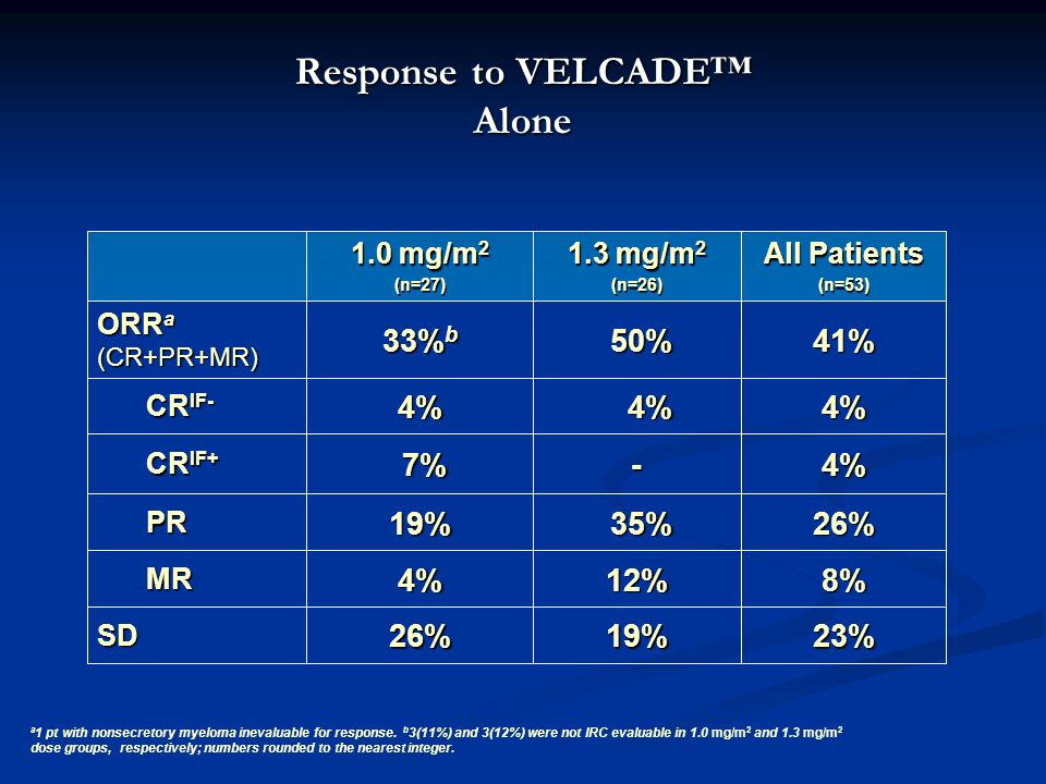 Response to VELCADE Alone 19% 12% 35% 35% - 4% 4% 50% 50% 1.3 mg/m 2 (n=26)23% 8% 26% 4% 4% 41% All Patients (n=53)26%SD 4% MR MR 19% PR PR 7% 7% CR I