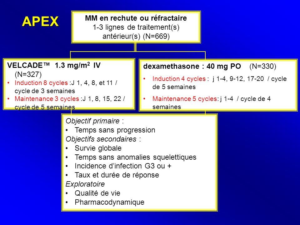 APEX MM en rechute ou réfractaire 1-3 lignes de traitement(s) antérieur(s) (N=669) dexamethasone : 40 mg PO (N=330) Induction 4 cycles : j 1-4, 9-12,