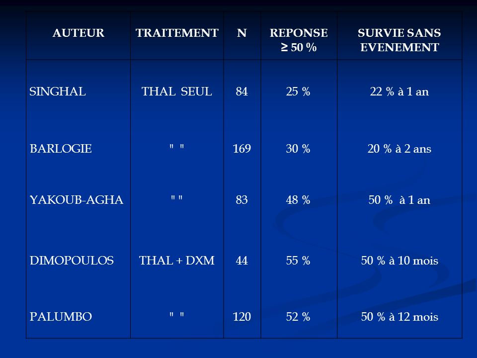 AUTEURTRAITEMENTNREPONSE 50 % SURVIE SANS EVENEMENT SINGHALTHAL SEUL8425 %22 % à 1 an BARLOGIE