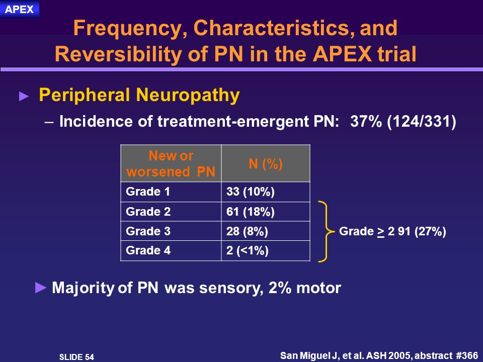 SLIDE 54 Frequency, Characteristics, and Reversibility of PN in the APEX trial Peripheral Neuropathy –Incidence of treatment-emergent PN: 37% (124/331