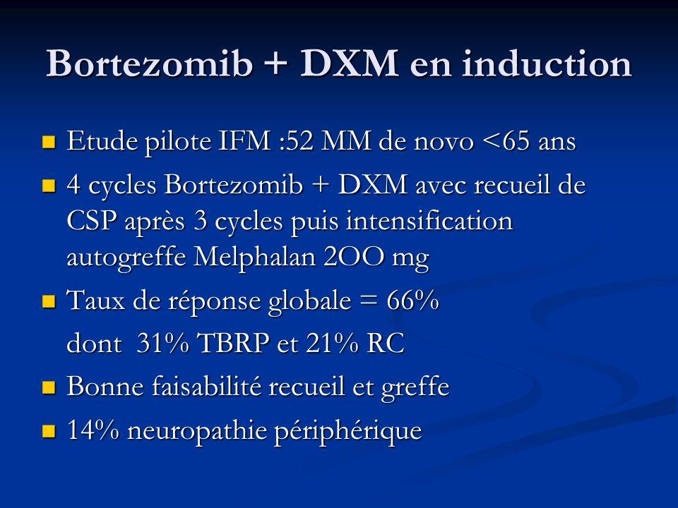 Bortezomib + DXM en induction Etude pilote IFM :52 MM de novo <65 ans Etude pilote IFM :52 MM de novo <65 ans 4 cycles Bortezomib + DXM avec recueil d