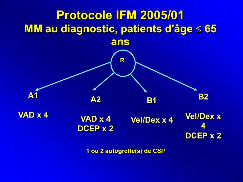 Protocole IFM 2005/01 MM au diagnostic, patients d'âge 65 ans R A1 VAD x 4 A2 DCEP x 2 B1 Vel/Dex x 4 B2 DCEP x 2 1 ou 2 autogreffe(s) de CSP