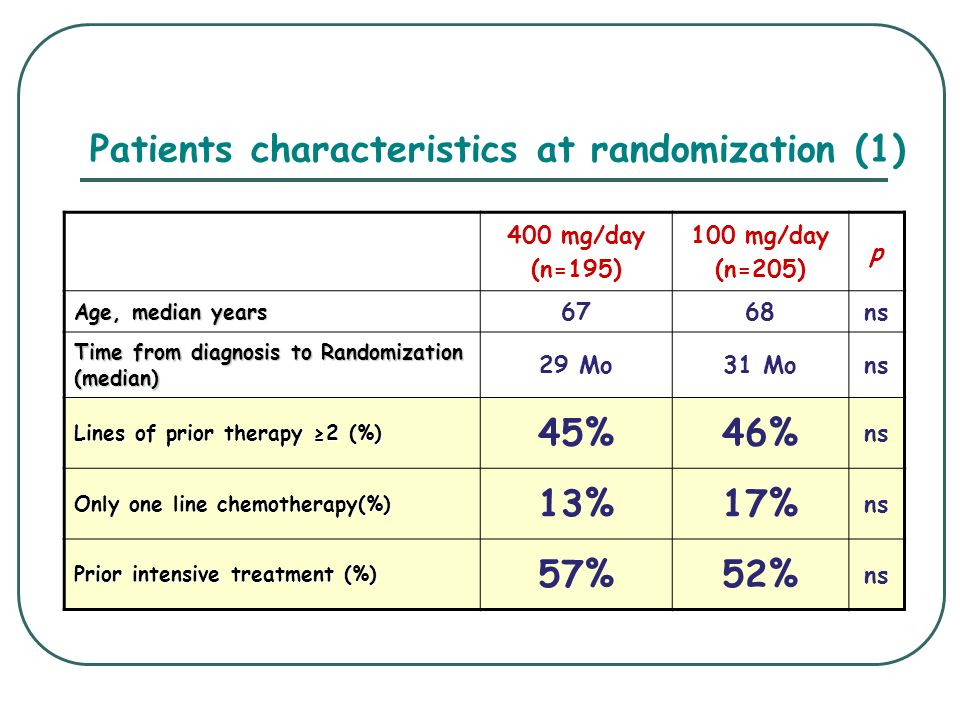 Study Design Open-label, multi-centre phase II study in 202 patients Open-label, multi-centre phase II study in 202 patients Primary endpoint: overall response rate (CR+PR+MR) Primary endpoint: overall response rate (CR+PR+MR) Response evaluated using Bladé criteria Response evaluated using Bladé criteria Confirmed by an independent review committee Confirmed by an independent review committee Secondary endpoints: safety, quality of life, clinical benefit Secondary endpoints: safety, quality of life, clinical benefit Relapsed and refractory multiple myeloma Relapsed and refractory multiple myeloma At least 2 prior lines of treatment At least 2 prior lines of treatment Progressing on last therapy Progressing on last therapy Platelet count 30 x 10 9 /L Platelet count 30 x 10 9 /L Creatinine clearance 30 ml/min Creatinine clearance 30 ml/min *CR=Complete Response, PR=Partial Response, MR=Minimal Response