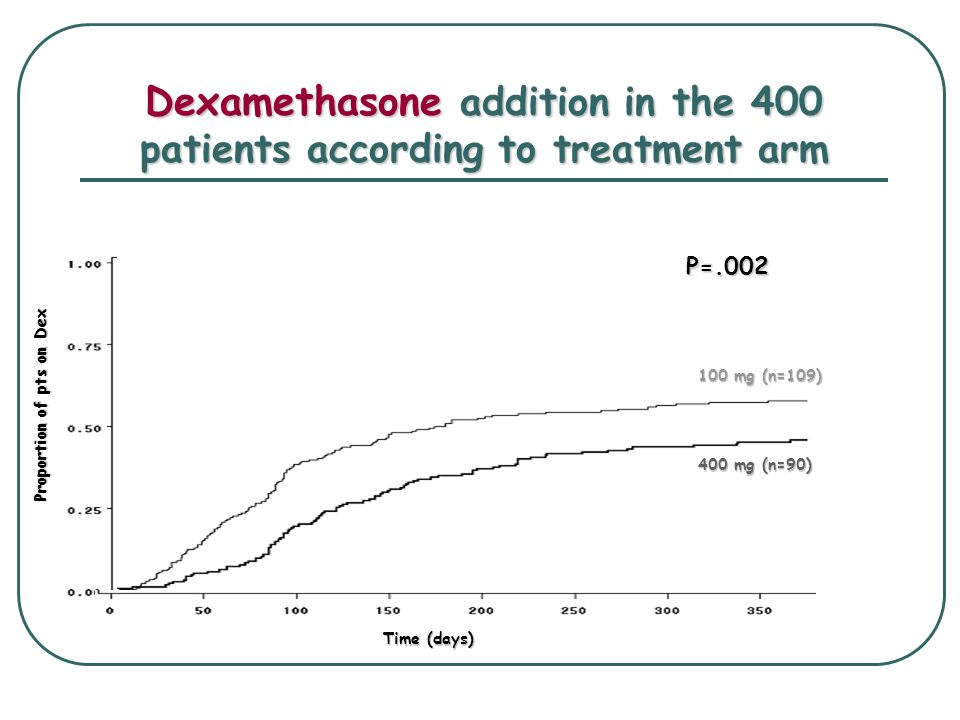 Overall Survival in the 400 patients according to treatment arm 100 mg/d 400 mg/d 1-year OS 400 mg/d73 ± 3% 100 mg/d69 ± 3% Upper limit of the 1- sided 95%CI = 11.5 % Time (months) SURVIVAL