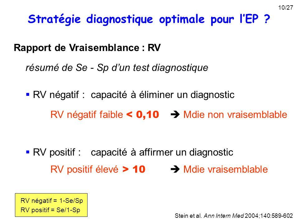 Rapport de Vraisemblance : RV Stein et al. Ann Intern Med 2004;140:589-602 résumé de Se - Sp dun test diagnostique RV négatif :capacité à éliminer un