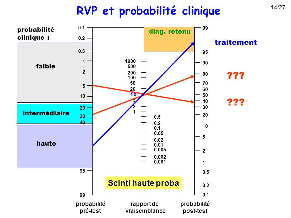 ??? probabilité clinique : faible intermédiaire diag. retenu traitement haute RVP et probabilité clinique Scinti haute proba 14/27
