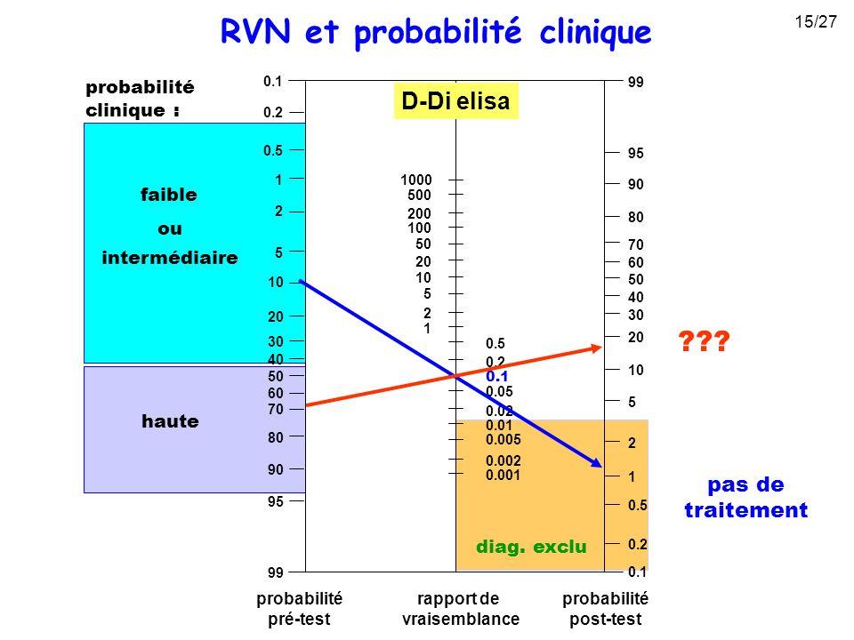 diag. exclu RVN et probabilité clinique probabilité clinique : haute faible intermédiaire ou pas de traitement ??? D-Di elisa 15/27