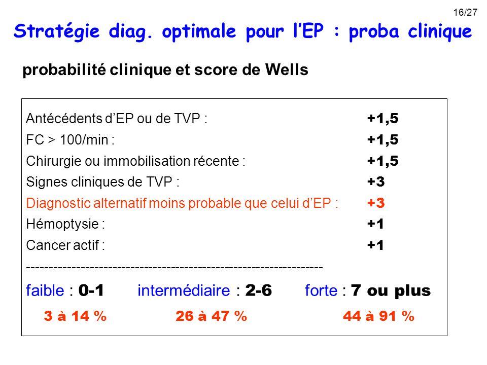 probabilité clinique et score de Wells Antécédents dEP ou de TVP : +1,5 FC > 100/min : +1,5 Chirurgie ou immobilisation récente : +1,5 Signes clinique