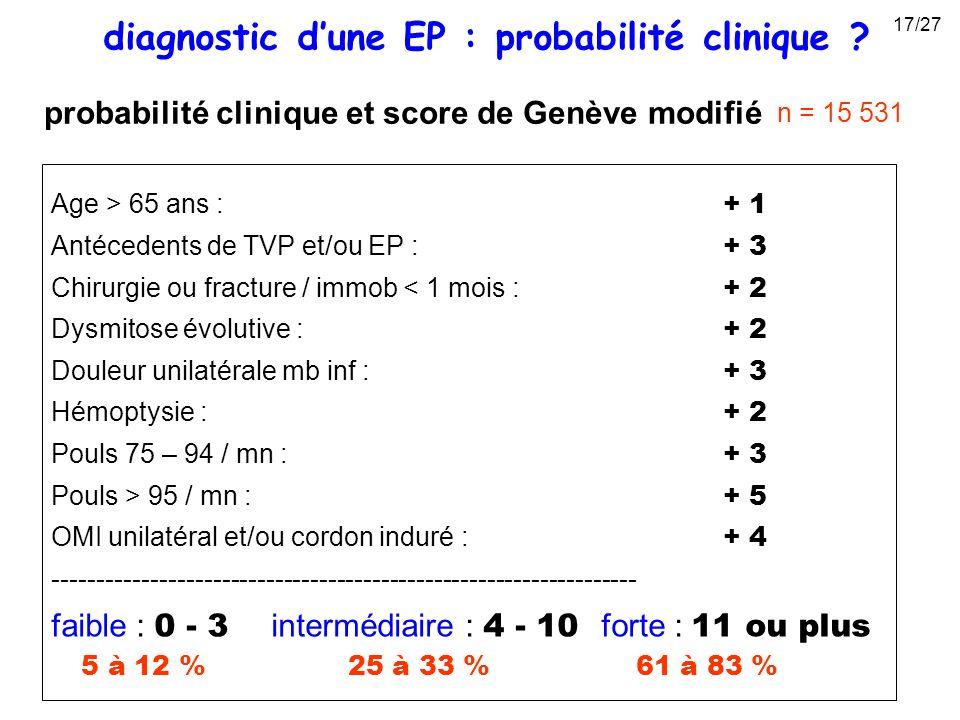 probabilité clinique et score de Genève modifié Age > 65 ans : + 1 Antécedents de TVP et/ou EP : + 3 Chirurgie ou fracture / immob < 1 mois : + 2 Dysm