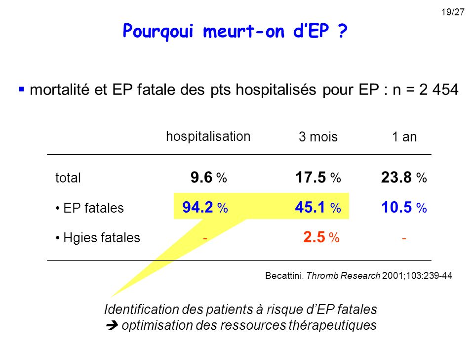 Identification des patients à risque dEP fatales optimisation des ressources thérapeutiques Pourqoui meurt-on dEP ? Becattini. Thromb Research 2001;10