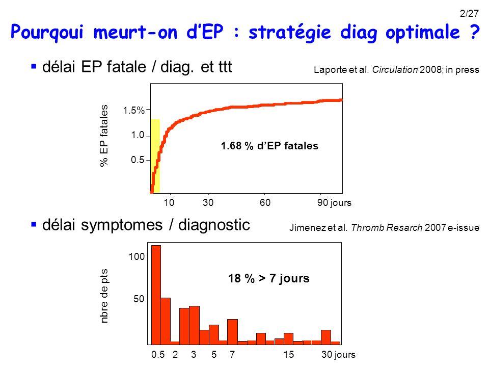 Pourqoui meurt-on dEP : stratégie diag optimale ? délai EP fatale / diag. et ttt 1.5% 1.0 0.5 306090 jours 10 1.68 % dEP fatales Laporte et al. Circul