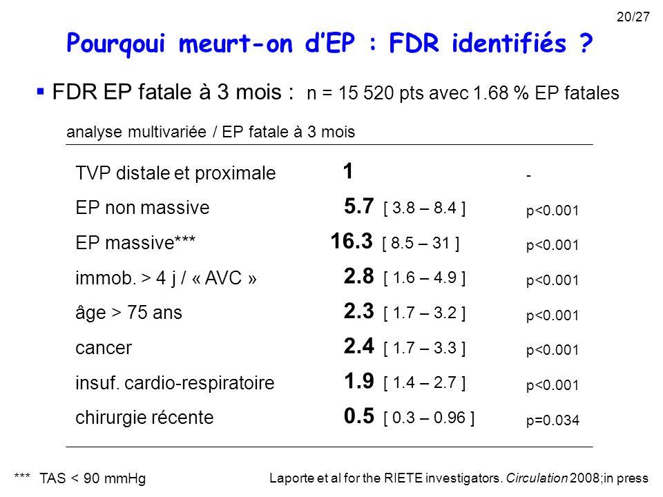 FDR EP fatale à 3 mois : n = 15 520 pts avec 1.68 % EP fatales Laporte et al for the RIETE investigators. Circulation 2008;in press TVP distale et pro