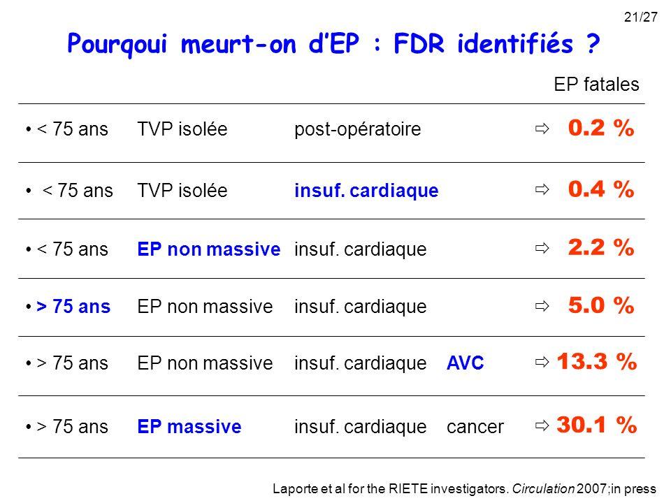 Laporte et al for the RIETE investigators. Circulation 2007;in press Pourqoui meurt-on dEP : FDR identifiés ? < 75 ansTVP isoléepost-opératoire < 75 a