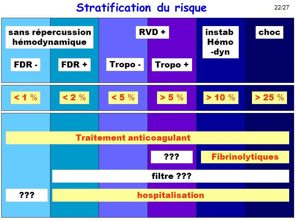 choc RVD +sans répercussion hémodynamique FDR +FDR - < 1 % < 2 % > 25 % instab Hémo -dyn > 10 % Tropo + Tropo - > 5 % < 5 % Traitement anticoagulant F