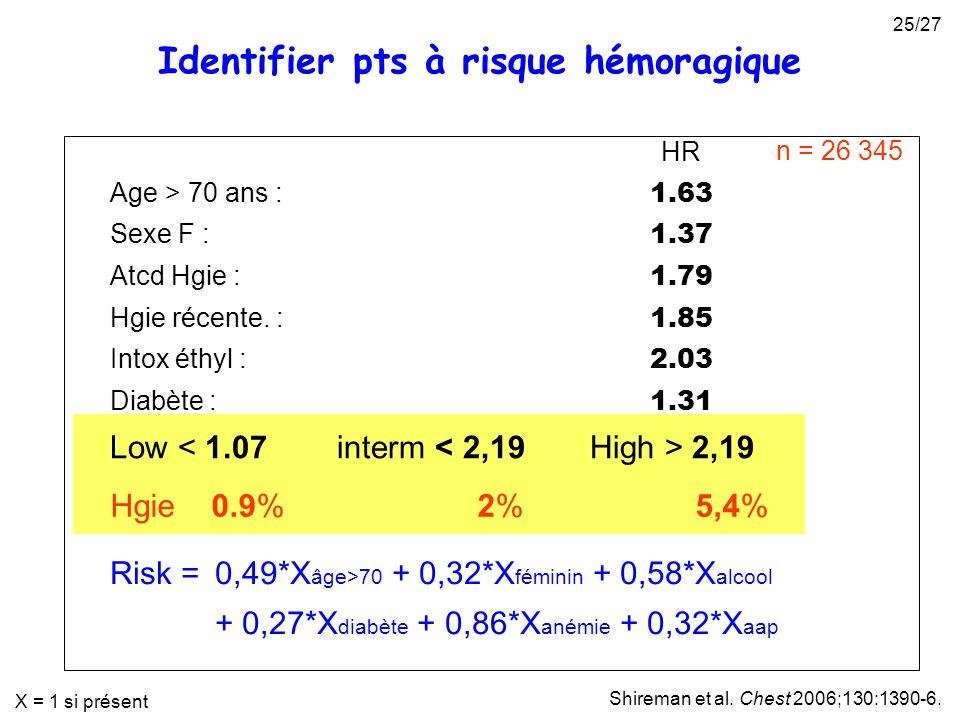 Identifier pts à risque hémoragique HR Age > 70 ans : 1.63 Sexe F : 1.37 Atcd Hgie : 1.79 Hgie récente. : 1.85 Intox éthyl : 2.03 Diabète : 1.31 Anémi