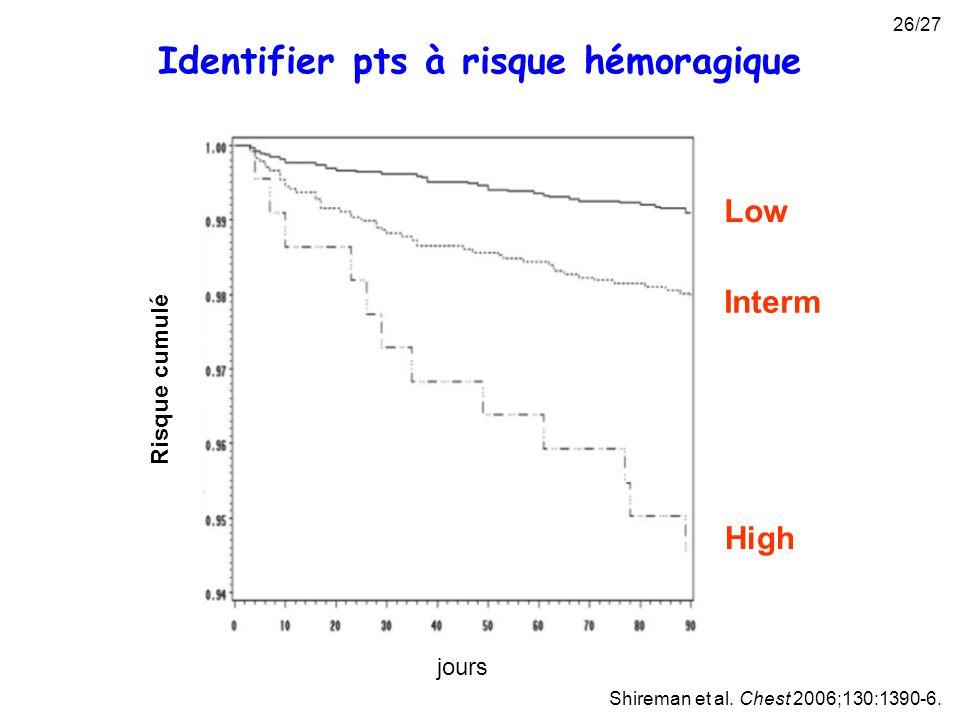 Identifier pts à risque hémoragique Shireman et al. Chest 2006;130:1390-6. High Interm Low Risque cumulé jours 26/27