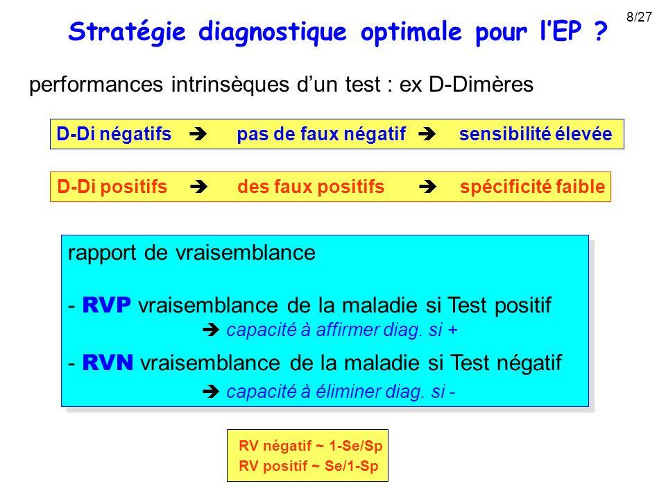 D-Di négatifs pas de faux négatif sensibilité élevée D-Di positifs des faux positifs spécificité faible performances intrinsèques dun test : ex D-Dimè