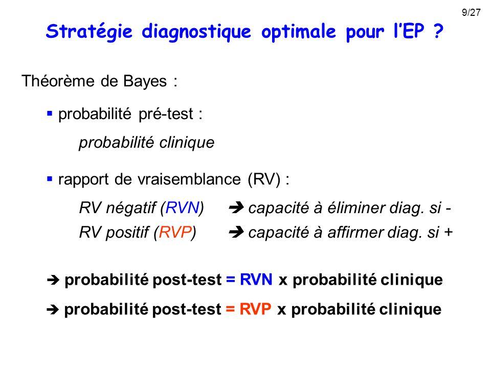 Théorème de Bayes : probabilité pré-test : probabilité clinique rapport de vraisemblance (RV) : RV négatif (RVN) capacité à éliminer diag. si - probab