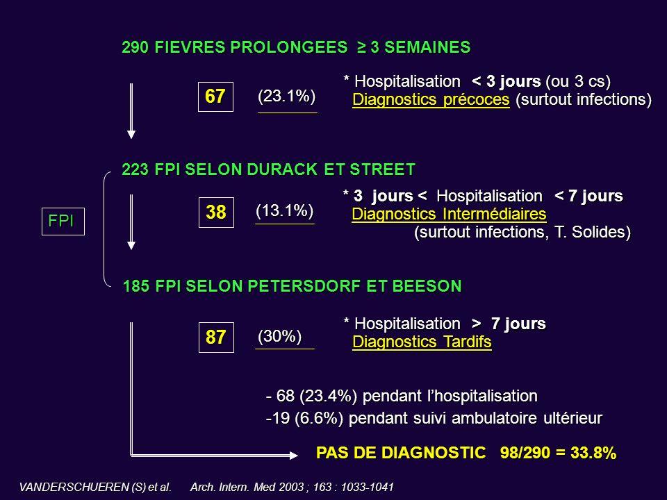 FPI 67 (23.1%) * Hospitalisation < 3 jours (ou 3 cs) Diagnostics précoces (surtout infections) Diagnostics précoces (surtout infections) * 3 jours < H